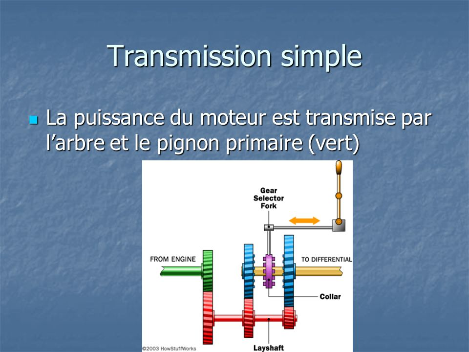 Transmission simple La puissance du moteur est transmise par larbre et le pignon primaire (vert) La puissance du moteur est transmise par larbre et le pignon primaire (vert)