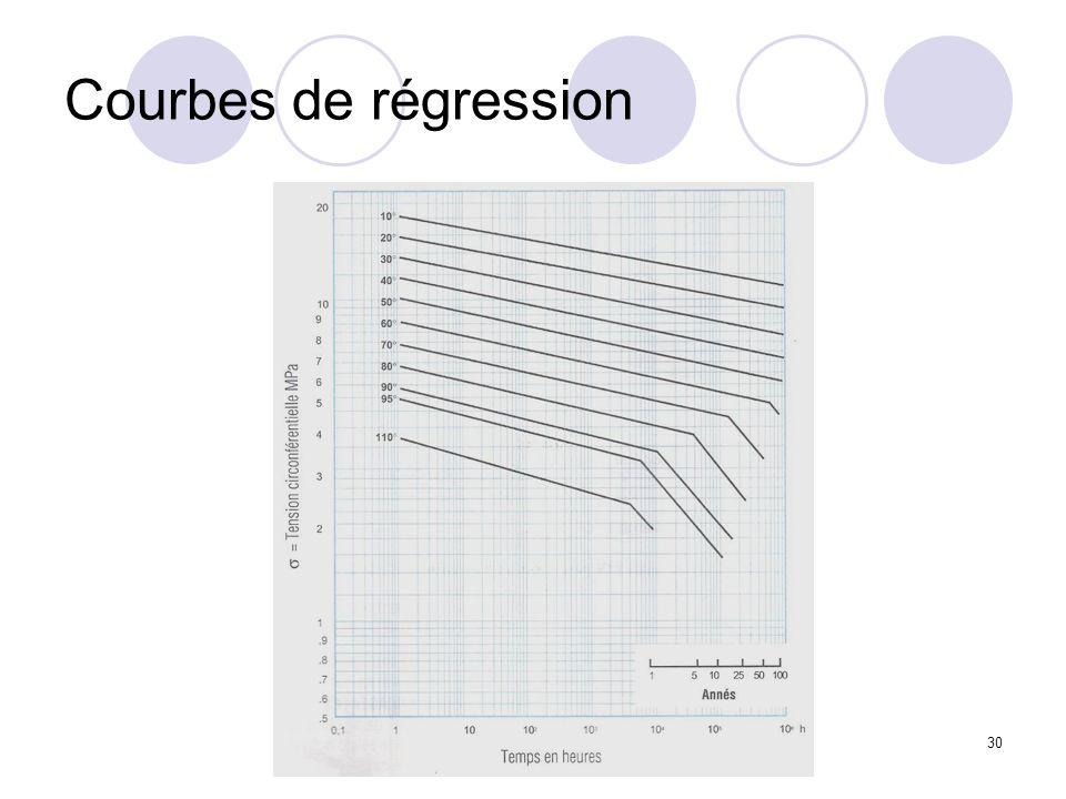 Pierre Dessers - Cours de technologie chauffage & sanitaire 30 Courbes de régression