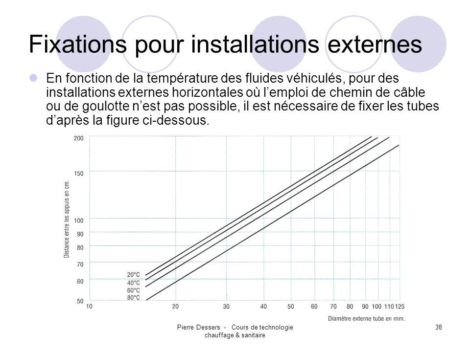 Pierre Dessers - Cours de technologie chauffage & sanitaire 39 Fixations pour installations externes Pour absorber des poussées hydrauliques dans les changements de direction (T ou coudes) ou dans les réductions.