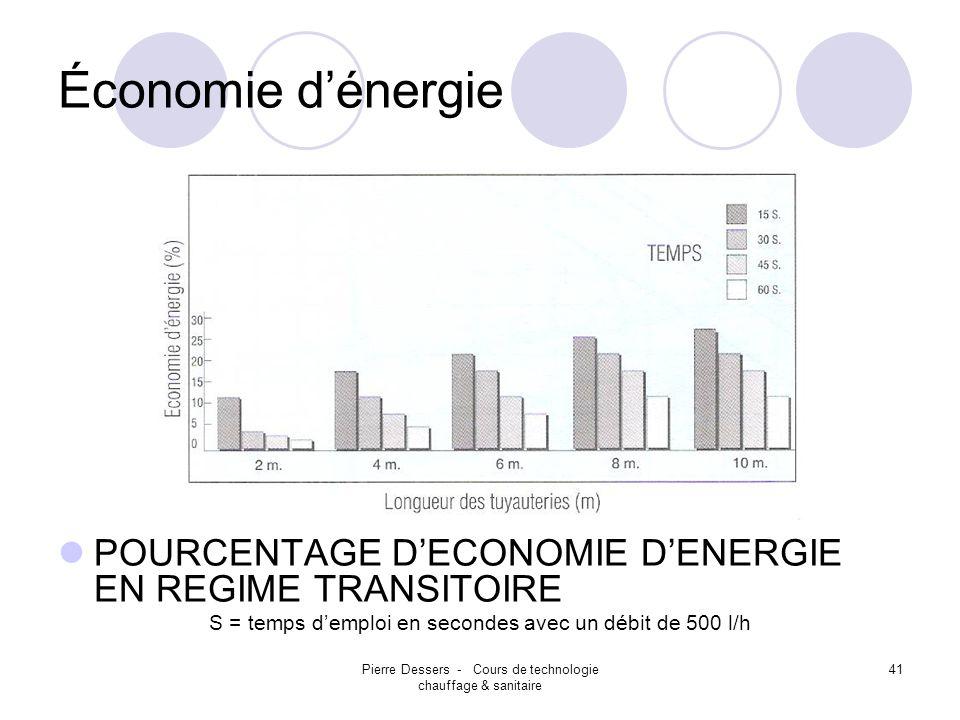 Pierre Dessers - Cours de technologie chauffage & sanitaire 41 Économie dénergie POURCENTAGE DECONOMIE DENERGIE EN REGIME TRANSITOIRE S = temps demplo