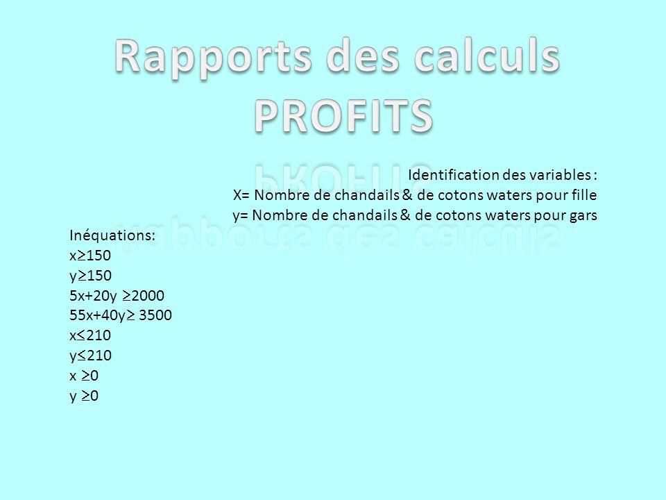 Identification des variables : X= Nombre de chandails & de cotons waters pour fille y= Nombre de chandails & de cotons waters pour gars Inéquations: x 150 y 150 5x+20y 2000 55x+40y 3500 x 210 y 210 x 0 y 0