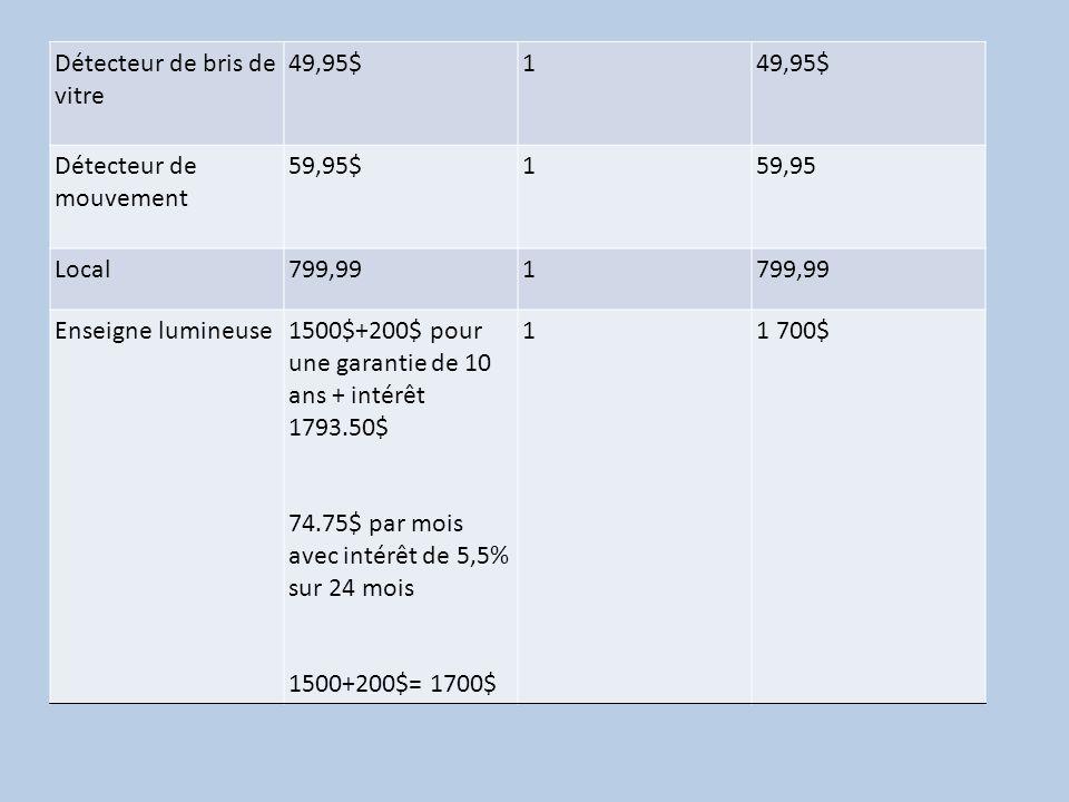 Détecteur de bris de vitre 49,95$1 Détecteur de mouvement 59,95$159,95 Local799,991 Enseigne lumineuse1500$+200$ pour une garantie de 10 ans + intérêt 1793.50$ 74.75$ par mois avec intérêt de 5,5% sur 24 mois 1500+200$= 1700$ 11 700$