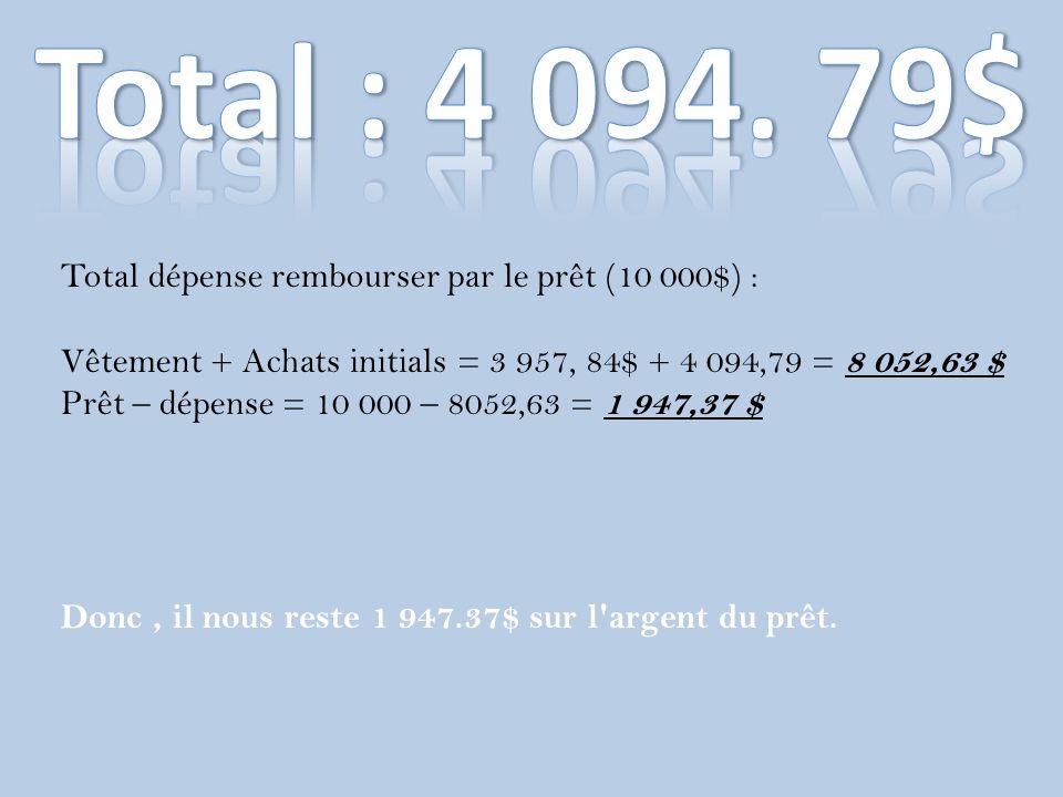 Total dépense rembourser par le prêt (10 000$) : Vêtement + Achats initials = 3 957, 84$ + 4 094,79 = 8 052,63 $ Prêt – dépense = 10 000 – 8052,63 = 1