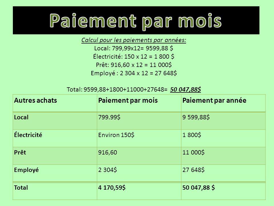 Calcul pour les paiements par années: Local: 799,99x12= 9599,88 $ Électricité: 150 x 12 = 1 800 $ Prêt: 916,60 x 12 = 11 000$ Employé : 2 304 x 12 = 27 648$ Total: 9599,88+1800+11000+27648= 50 047,88$ Autres achatsPaiement par moisPaiement par année Local799.99$9 599,88$ ÉlectricitéEnviron 150$1 800$ Prêt916,6011 000$ Employé2 304$27 648$ Total4 170,59$50 047,88 $