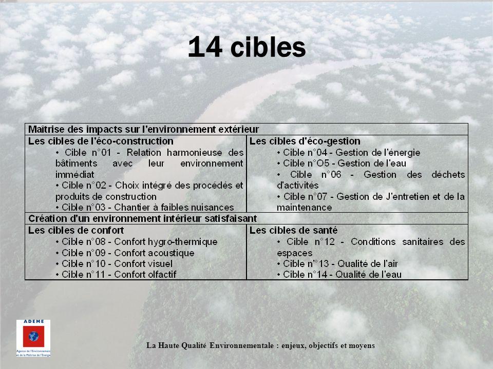 La Haute Qualité Environnementale : enjeux, objectifs et moyens 14 cibles