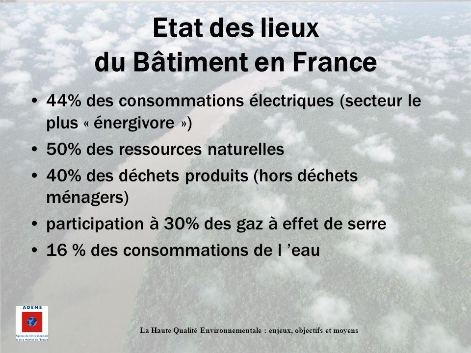 La Haute Qualité Environnementale : enjeux, objectifs et moyens Etat des lieux du Bâtiment en France 44% des consommations électriques (secteur le plu