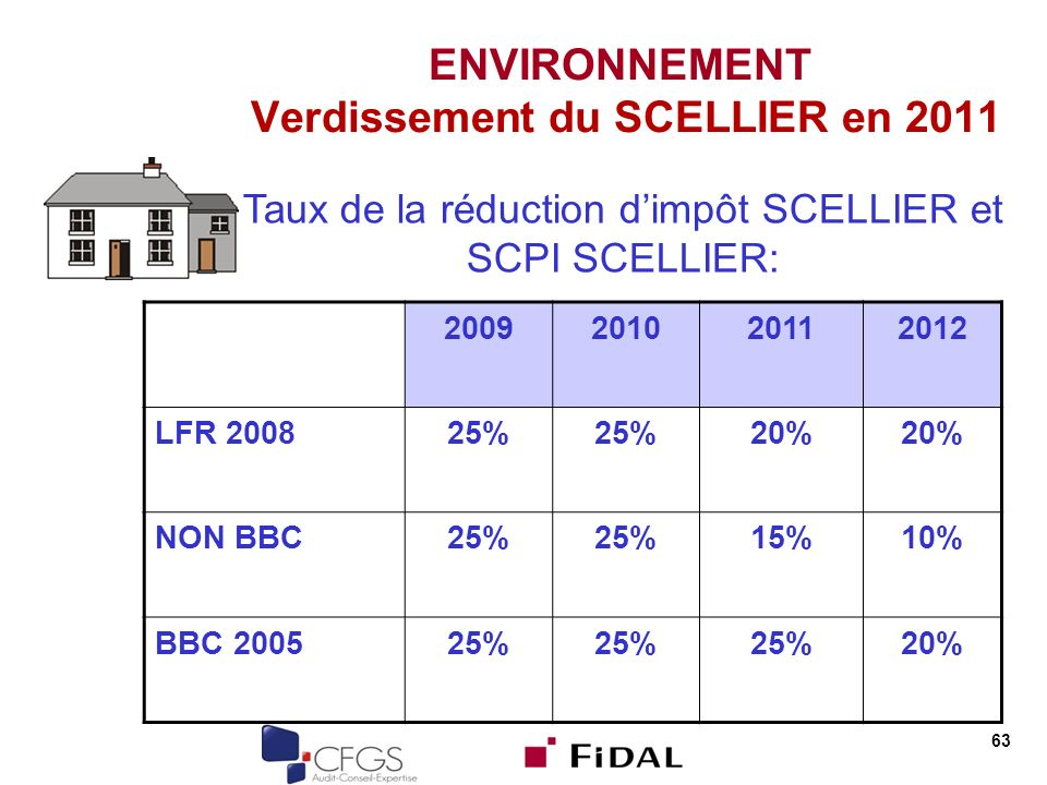 63 ENVIRONNEMENT Verdissement du SCELLIER en 2011 2009201020112012 LFR 200825% 20% NON BBC25% 15%10% BBC 200525% 20% Taux de la réduction dimpôt SCELLIER et SCPI SCELLIER: