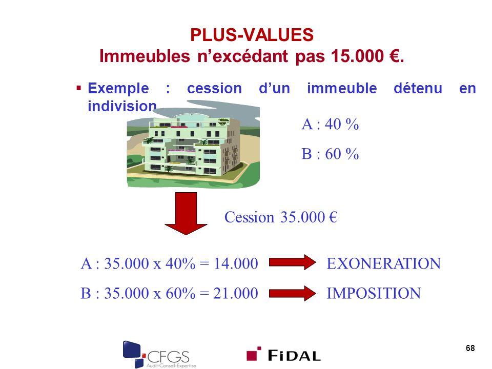 68 PLUS-VALUES Immeubles nexcédant pas 15.000. Exemple : cession dun immeuble détenu en indivision A : 40 % B : 60 % Cession 35.000 A : 35.000 x 40% =