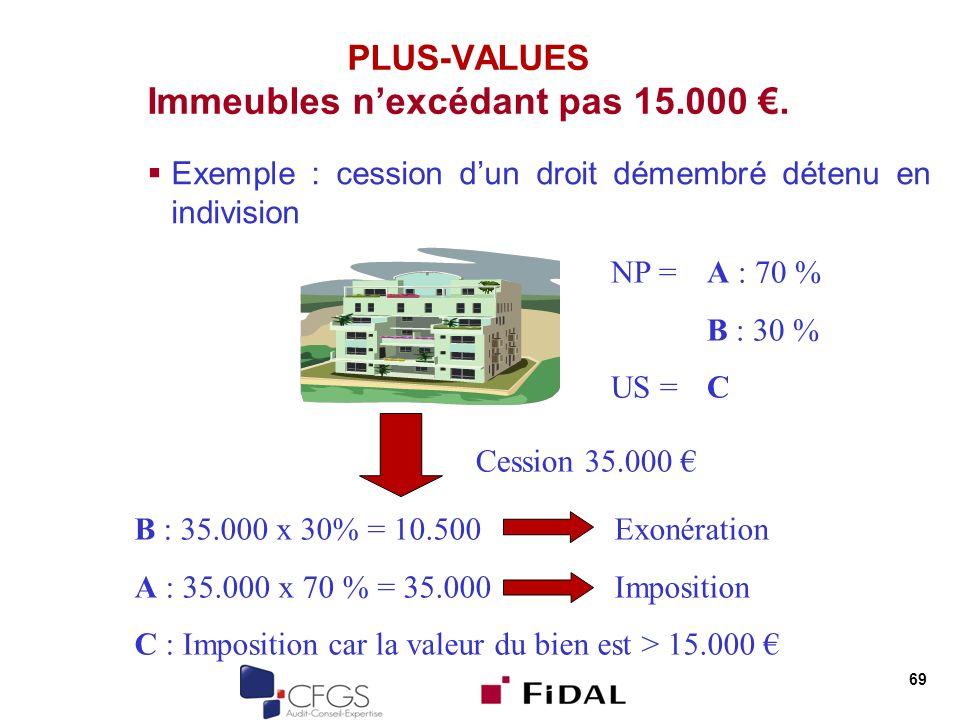 69 PLUS-VALUES Immeubles nexcédant pas 15.000. Exemple : cession dun droit démembré détenu en indivision NP = A : 70 % B : 30 % US = C Cession 35.000