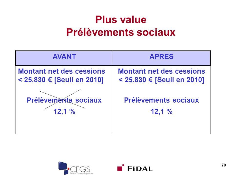 70 Plus value Prélèvements sociaux AVANTAPRES Montant net des cessions < 25.830 [Seuil en 2010] Prélèvements sociaux Montant net des cessions < 25.830