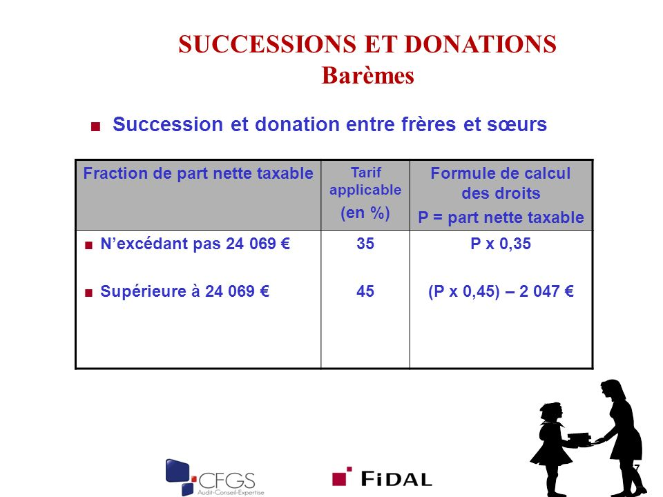 77 Succession et donation entre frères et sœurs SUCCESSIONS ET DONATIONS Barèmes Fraction de part nette taxable Tarif applicable (en %) Formule de cal