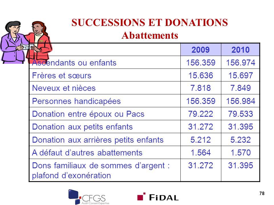 78 SUCCESSIONS ET DONATIONS Abattements 20092010 Ascendants ou enfants156.359156.974 Frères et sœurs15.63615.697 Neveux et nièces7.8187.849 Personnes
