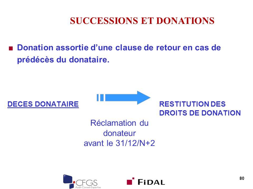 80 Donation assortie dune clause de retour en cas de prédécès du donataire. DECES DONATAIRERESTITUTION DES DROITS DE DONATION SUCCESSIONS ET DONATIONS