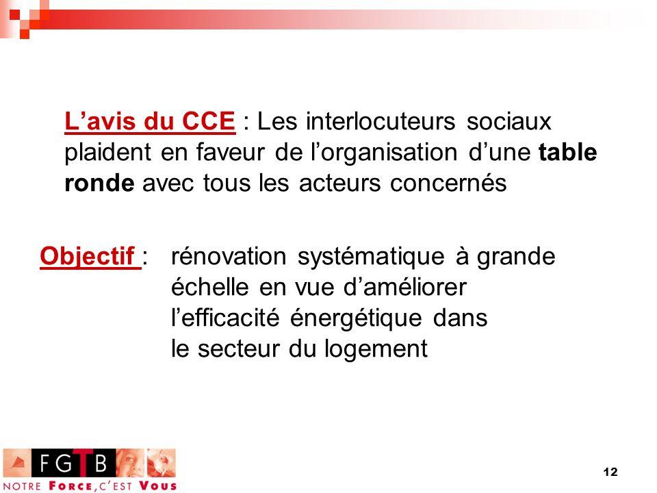 12 Lavis du CCE : Les interlocuteurs sociaux plaident en faveur de lorganisation dune table ronde avec tous les acteurs concernés Objectif : rénovation systématique à grande échelle en vue daméliorer lefficacité énergétique dans le secteur du logement