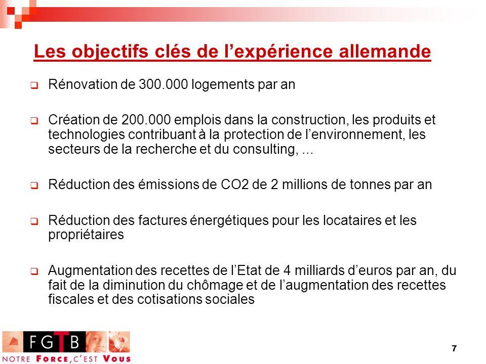7 Les objectifs clés de lexpérience allemande Rénovation de 300.000 logements par an Création de 200.000 emplois dans la construction, les produits et technologies contribuant à la protection de lenvironnement, les secteurs de la recherche et du consulting,...