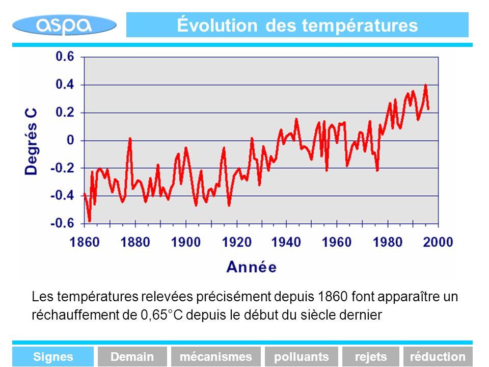 Évolution des températures Les températures relevées précisément depuis 1860 font apparaître un réchauffement de 0,65°C depuis le début du siècle dern