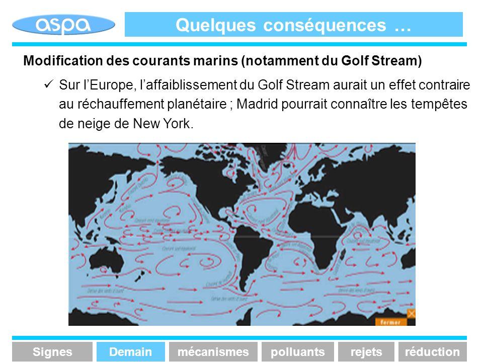 Quelques conséquences … Modification des courants marins (notamment du Golf Stream) Sur lEurope, laffaiblissement du Golf Stream aurait un effet contr