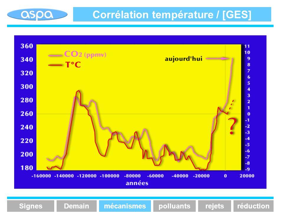 Corrélation température / [GES] SignesmécanismespolluantsrejetsréductionDemain