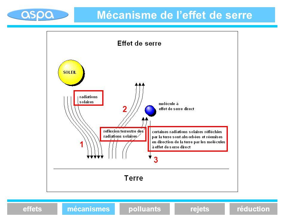 Mécanisme de leffet de serre 1 2 3 effetsmécanismespolluantsrejetsréduction