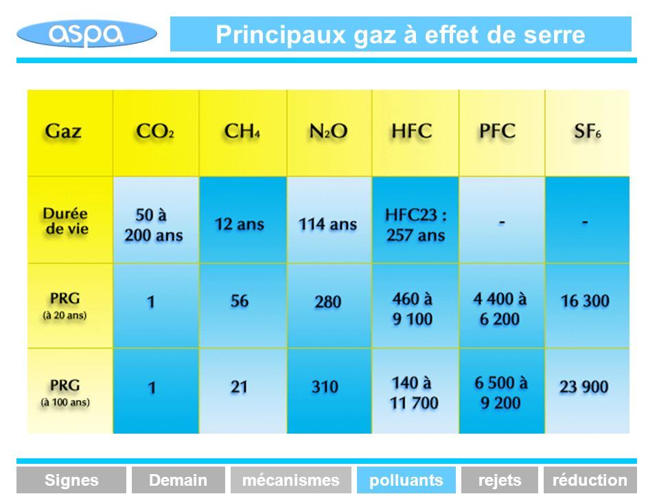 Principaux gaz à effet de serre SignesmécanismespolluantsrejetsréductionDemain