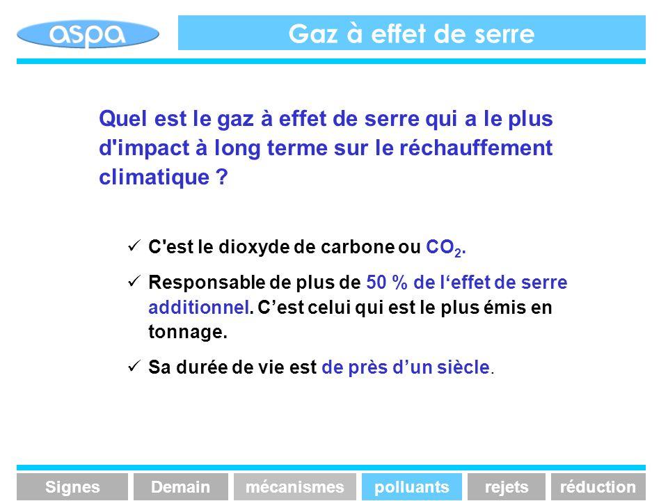 Gaz à effet de serre Quel est le gaz à effet de serre qui a le plus d'impact à long terme sur le réchauffement climatique ? C'est le dioxyde de carbon