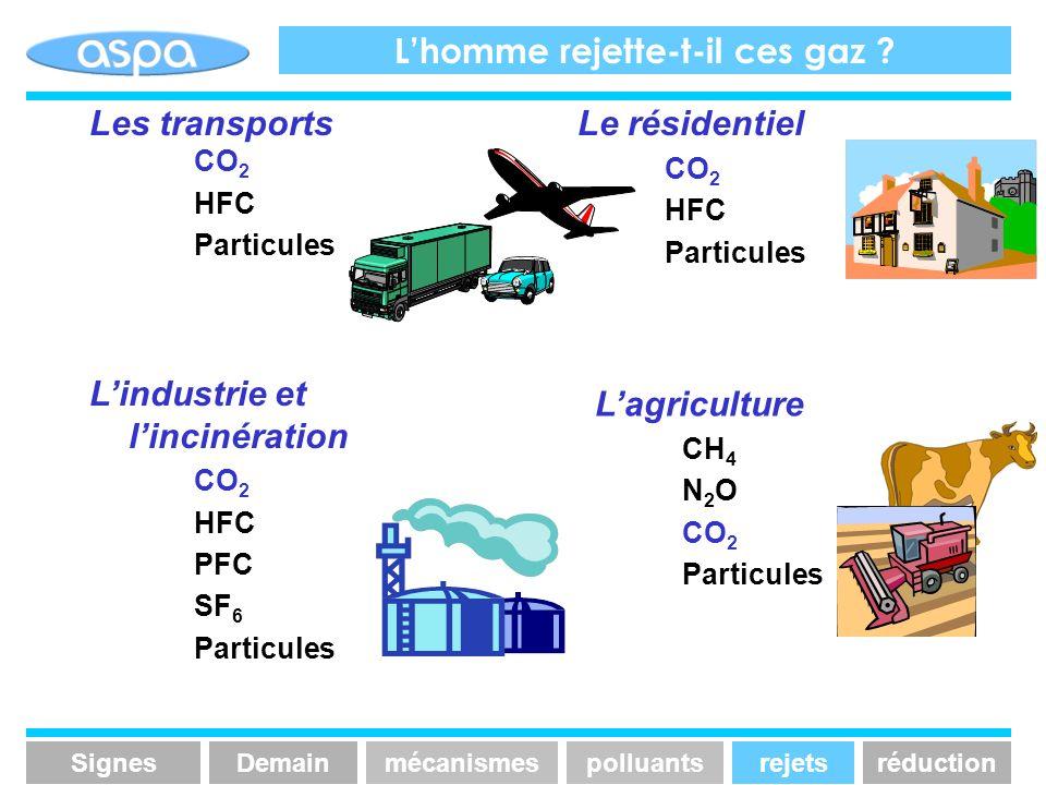 Le résidentiel CO 2 HFC Particules Lindustrie et lincinération CO 2 HFC PFC SF 6 Particules Les transports CO 2 HFC Particules Lagriculture CH 4 N 2 O