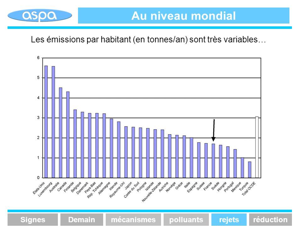 Au niveau mondial Les émissions par habitant (en tonnes/an) sont très variables… SignesmécanismespolluantsrejetsréductionDemain