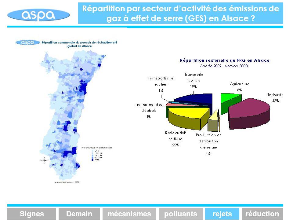 Répartition par secteur dactivité des émissions de gaz à effet de serre (GES) en Alsace ? En Alsace… SignesmécanismespolluantsrejetsréductionDemain