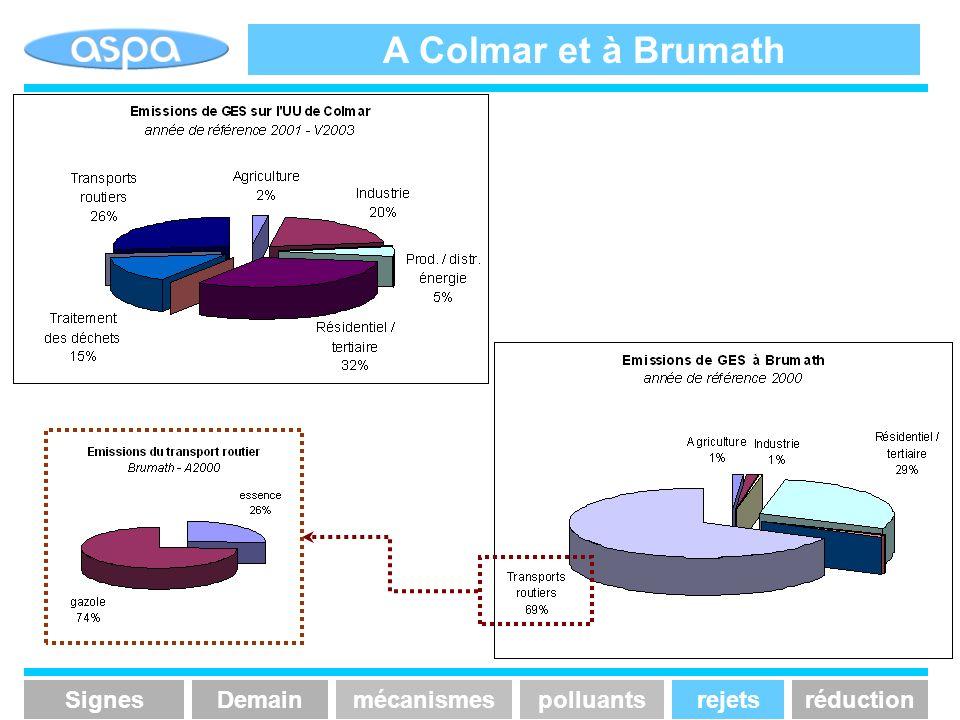 A Colmar et à Brumath SignesmécanismespolluantsrejetsréductionDemain