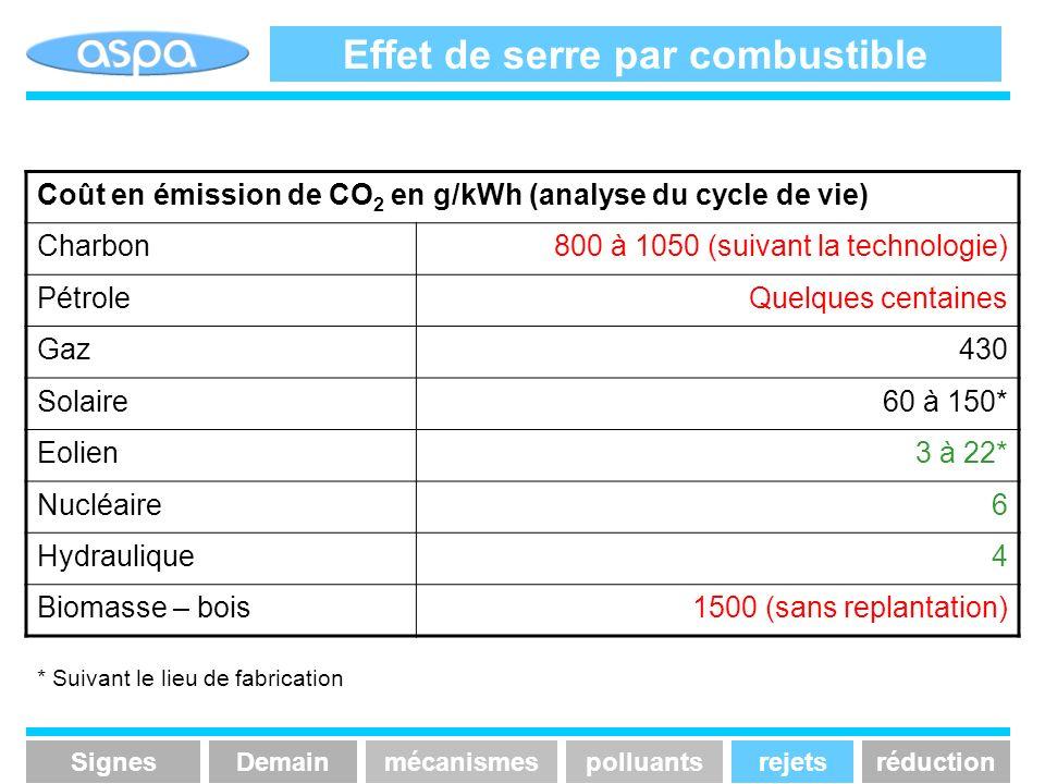 Effet de serre par combustible Coût en émission de CO 2 en g/kWh (analyse du cycle de vie) Charbon800 à 1050 (suivant la technologie) PétroleQuelques
