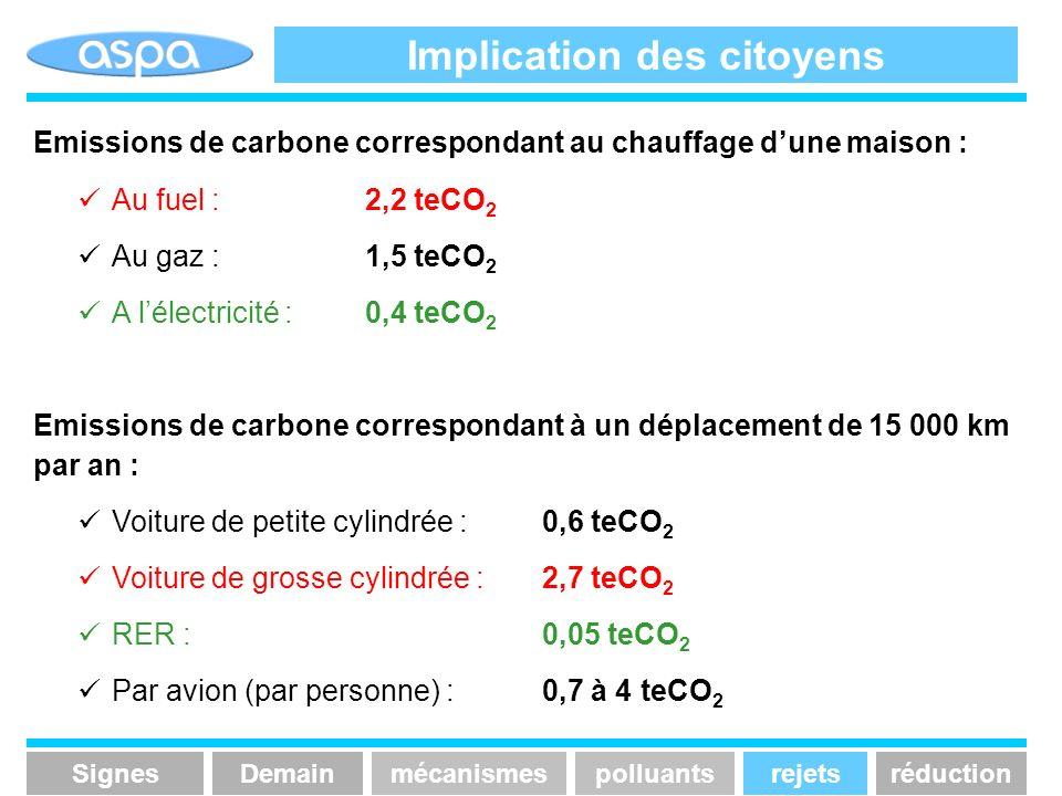 Implication des citoyens Emissions de carbone correspondant au chauffage dune maison : Au fuel : 2,2 teCO 2 Au gaz : 1,5 teCO 2 A lélectricité : 0,4 t
