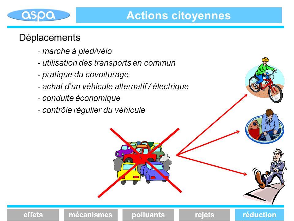 Actions citoyennes effetsmécanismespolluantsrejetsréduction Déplacements - marche à pied/vélo - utilisation des transports en commun - pratique du cov