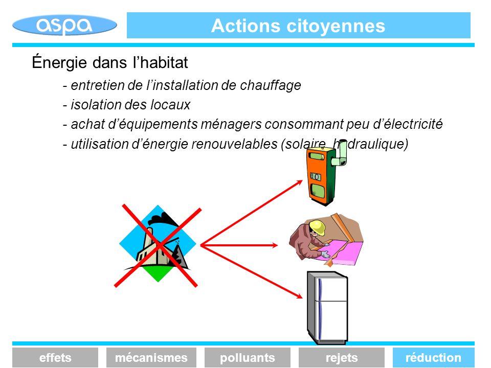 Actions citoyennes effetsmécanismespolluantsrejetsréduction Énergie dans lhabitat - entretien de linstallation de chauffage - isolation des locaux - a