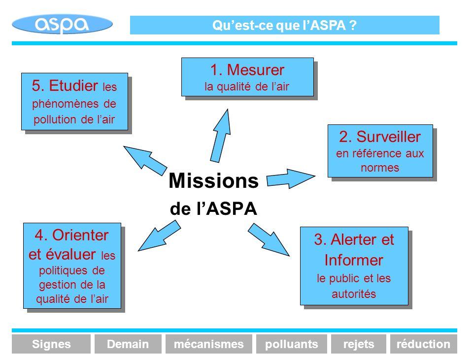 Missions de lASPA 5. Etudier les phénomènes de pollution de lair 1. Mesurer la qualité de lair 2. Surveiller en référence aux normes 3. Alerter et Inf