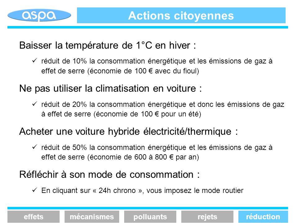 Actions citoyennes effetsmécanismespolluantsrejetsréduction Baisser la température de 1°C en hiver : réduit de 10% la consommation énergétique et les