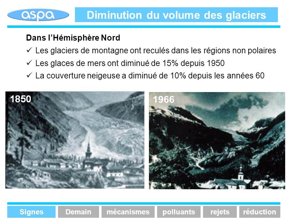 Diminution du volume des glaciers Dans lHémisphère Nord Les glaciers de montagne ont reculés dans les régions non polaires Les glaces de mers ont dimi