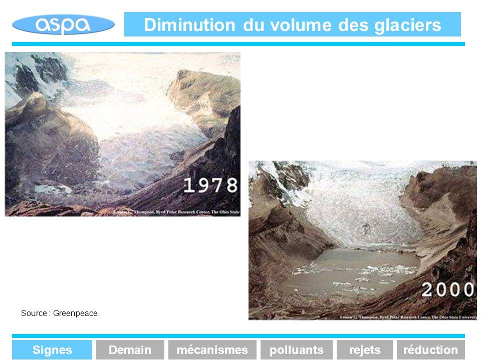 Autres effets constatés Ces dernières années, on a assisté a une augmentation de la variabilité du climat avec des phénomènes extrêmes Fortes précipitations dans les latitudes moyennes de lhémisphère nord provoquant, en période de fonte des neiges, des inondations (Pays Bas 1993, Picardie 2000) Augmentation de la fréquence des tempêtes (Royaume uni 1989, France 1999…) Persistance des épisodes chauds dans le pacifique sud (El niño) SignesmécanismespolluantsrejetsréductionDemain