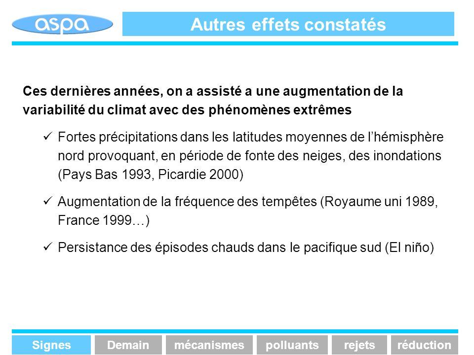 Autres effets constatés Ces dernières années, on a assisté a une augmentation de la variabilité du climat avec des phénomènes extrêmes Fortes précipit