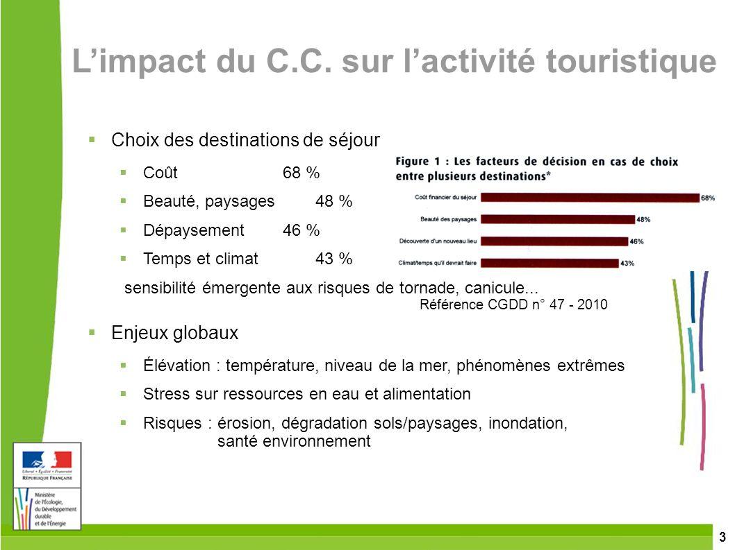 3 Limpact du C.C. sur lactivité touristique Choix des destinations de séjour Coût68 % Beauté, paysages48 % Dépaysement46 % Temps et climat43 % sensibi