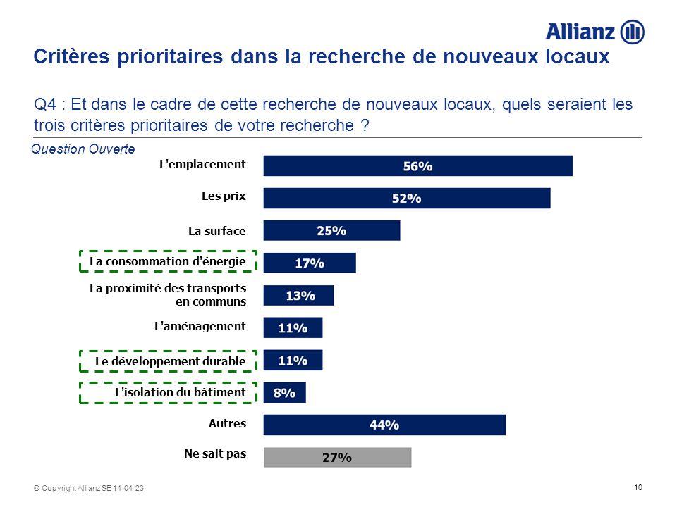 10 © Copyright Allianz SE 14-04-23 Critères prioritaires dans la recherche de nouveaux locaux Q4 : Et dans le cadre de cette recherche de nouveaux locaux, quels seraient les trois critères prioritaires de votre recherche .