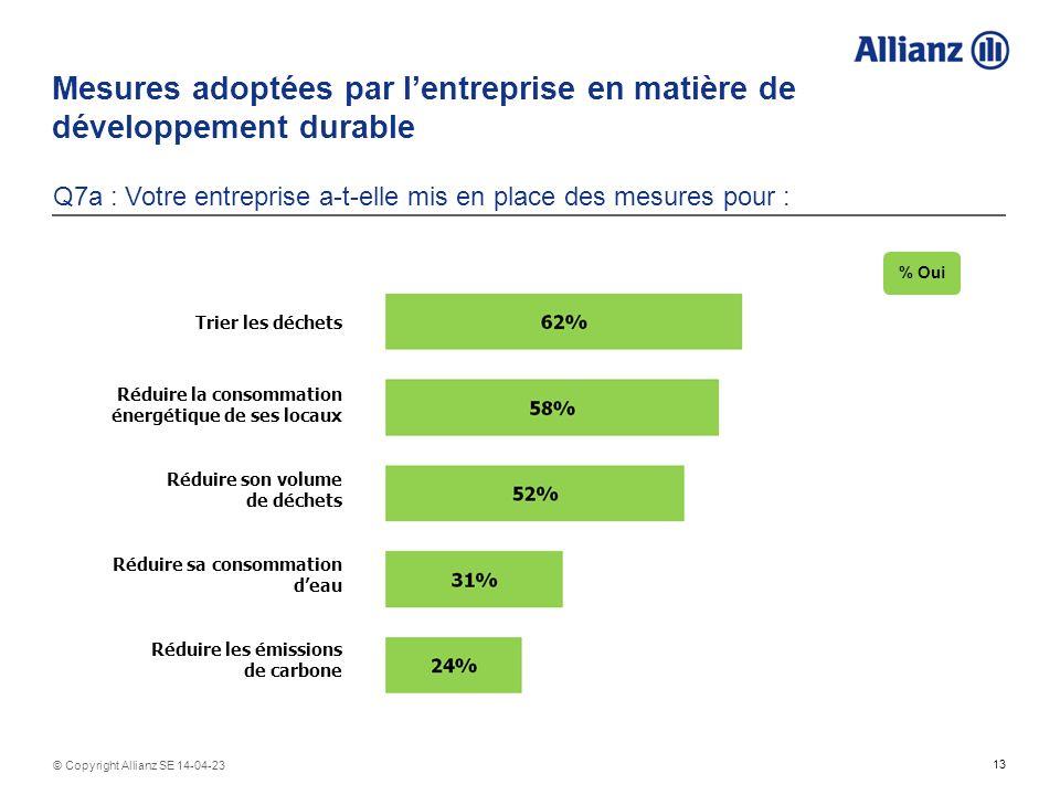 13 © Copyright Allianz SE 14-04-23 Mesures adoptées par lentreprise en matière de développement durable Q7a : Votre entreprise a-t-elle mis en place d