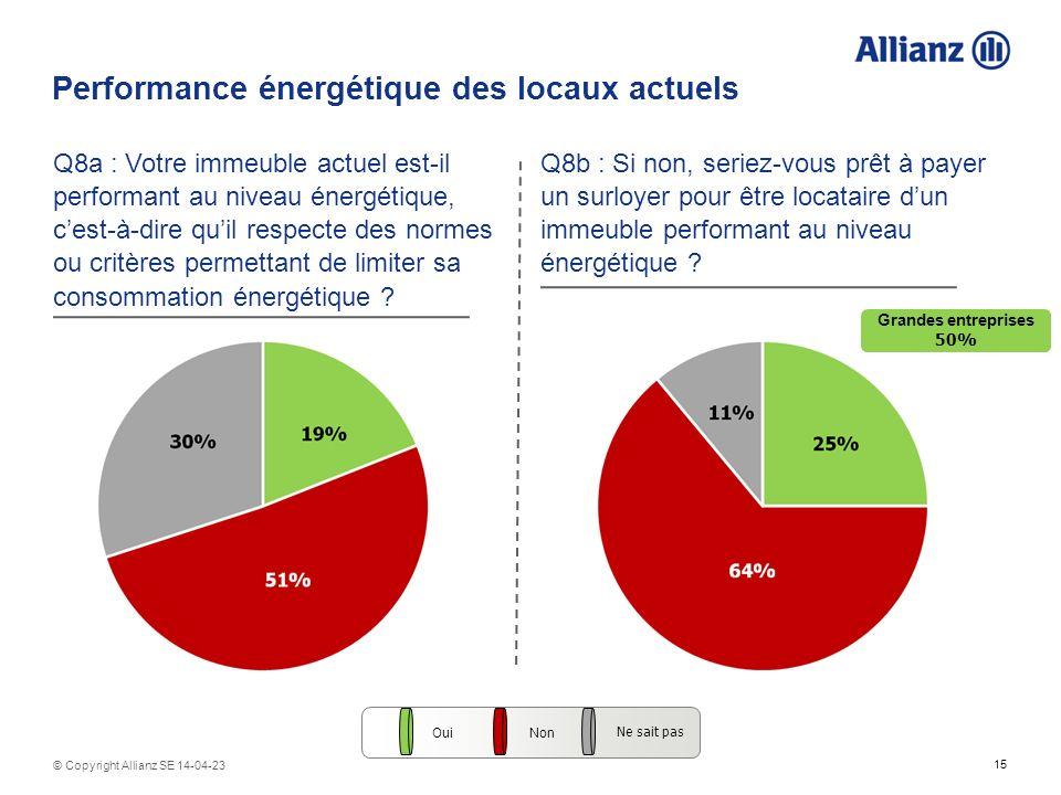 15 © Copyright Allianz SE 14-04-23 Performance énergétique des locaux actuels Q8a : Votre immeuble actuel est-il performant au niveau énergétique, cest-à-dire quil respecte des normes ou critères permettant de limiter sa consommation énergétique .