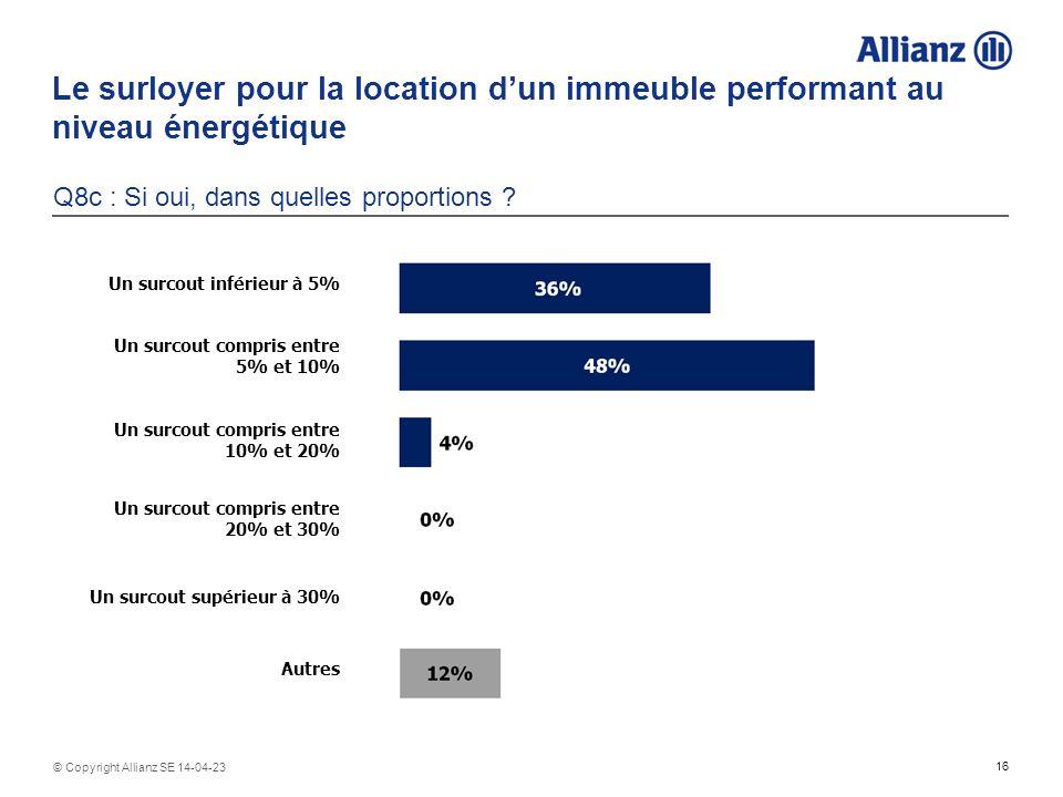 16 © Copyright Allianz SE 14-04-23 Le surloyer pour la location dun immeuble performant au niveau énergétique Q8c : Si oui, dans quelles proportions ?