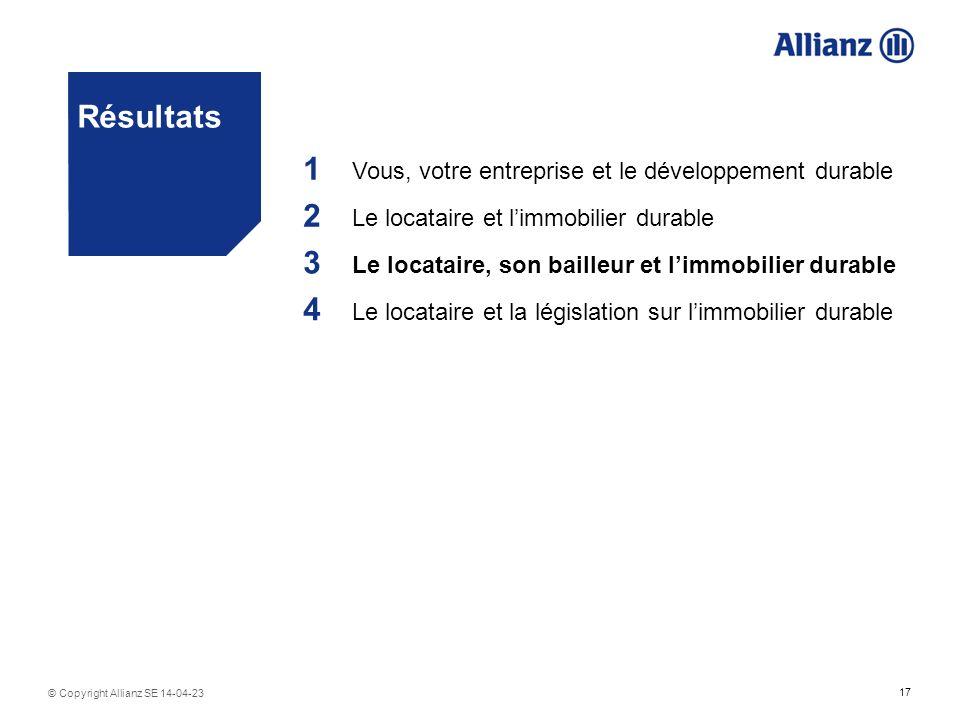 17 © Copyright Allianz SE 14-04-23 Résultats 1 Vous, votre entreprise et le développement durable 2 Le locataire et limmobilier durable 3 Le locataire, son bailleur et limmobilier durable 4 Le locataire et la législation sur limmobilier durable
