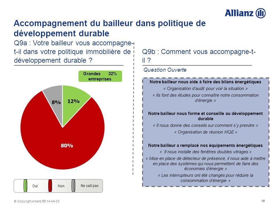 18 © Copyright Allianz SE 14-04-23 Accompagnement du bailleur dans politique de développement durable Q9a : Votre bailleur vous accompagne- t-il dans votre politique immobilière de développement durable .