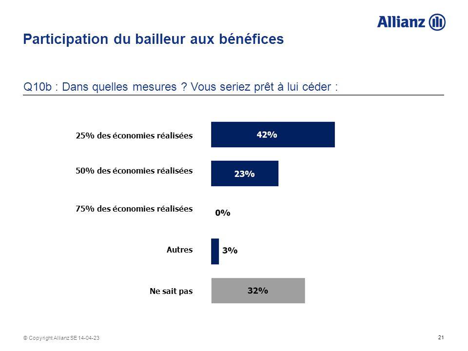 21 © Copyright Allianz SE 14-04-23 Participation du bailleur aux bénéfices Q10b : Dans quelles mesures ? Vous seriez prêt à lui céder : 25% des économ