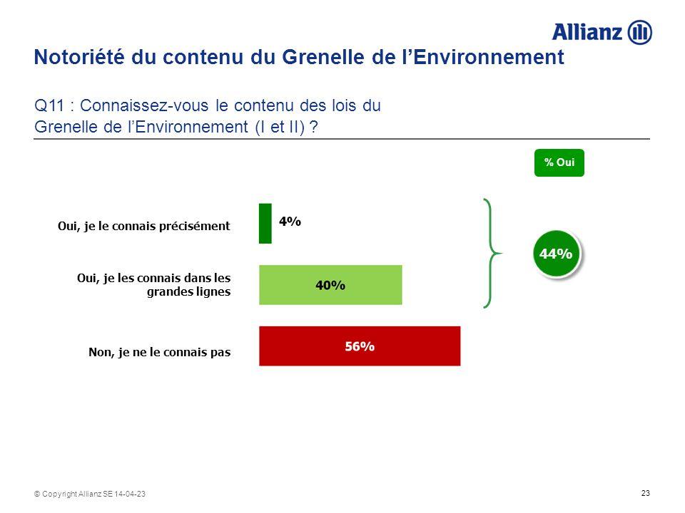 23 © Copyright Allianz SE 14-04-23 Notoriété du contenu du Grenelle de lEnvironnement Q11 : Connaissez-vous le contenu des lois du Grenelle de lEnvironnement (I et II) .
