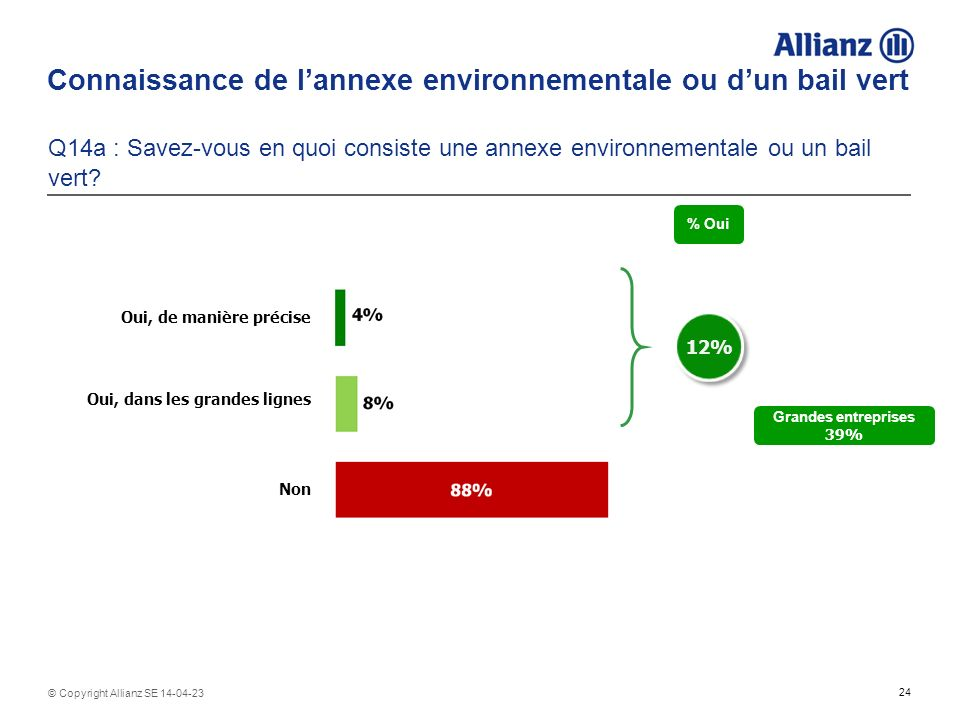 24 © Copyright Allianz SE 14-04-23 Connaissance de lannexe environnementale ou dun bail vert Q14a : Savez-vous en quoi consiste une annexe environnementale ou un bail vert.