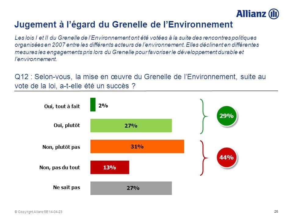 25 © Copyright Allianz SE 14-04-23 Jugement à légard du Grenelle de lEnvironnement Les lois I et II du Grenelle de lEnvironnement ont été votées à la