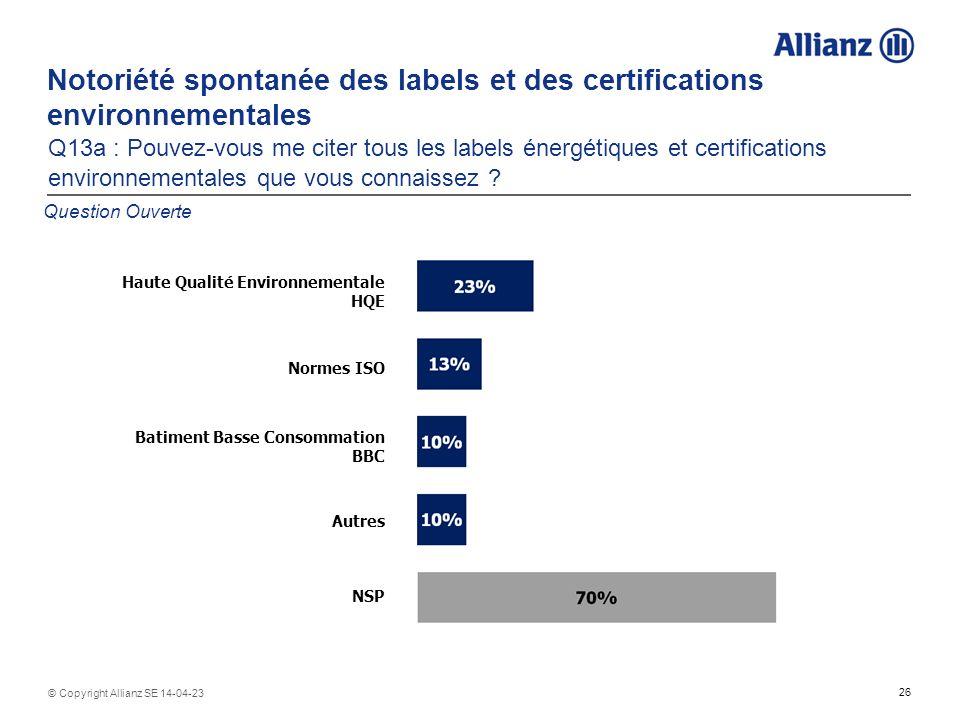 26 © Copyright Allianz SE 14-04-23 Notoriété spontanée des labels et des certifications environnementales Q13a : Pouvez-vous me citer tous les labels énergétiques et certifications environnementales que vous connaissez .